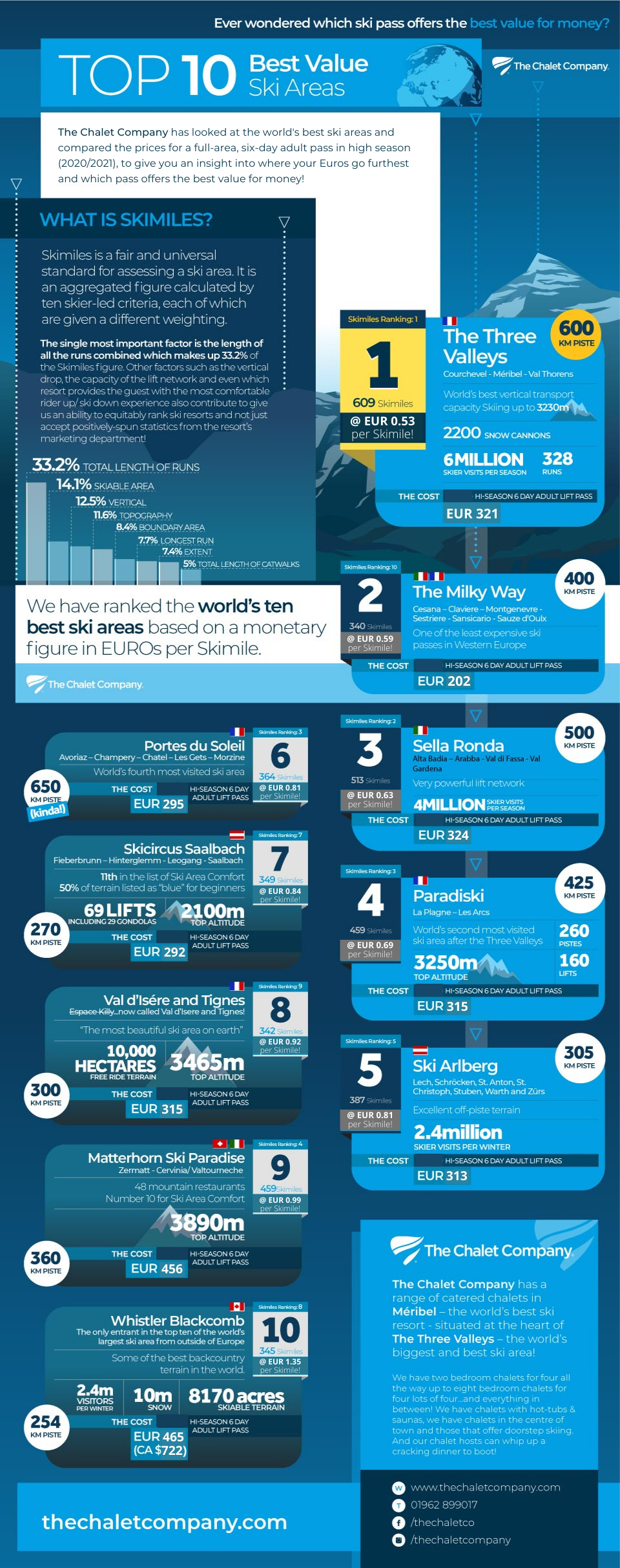 An infographic comparing the best value lift passes for skiing